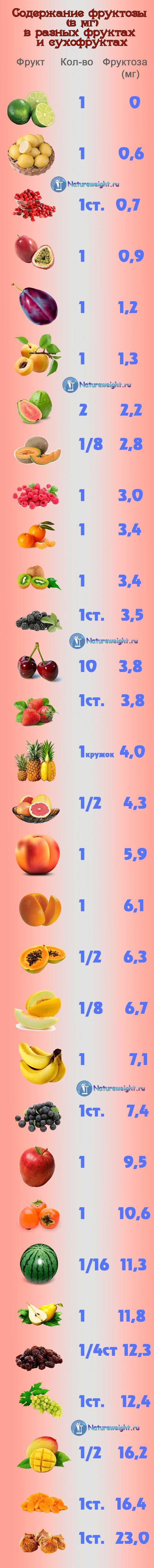 Количество фруктозы во фруктах, сухофруктах и ягодах (инфографика)