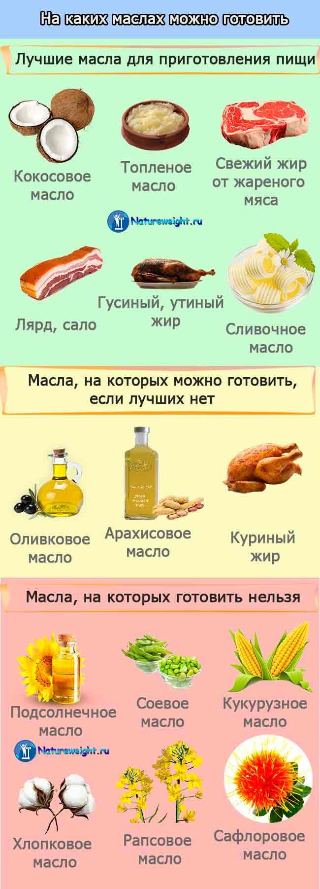 инфографика - правильный выбор масла для приготовления пищи
