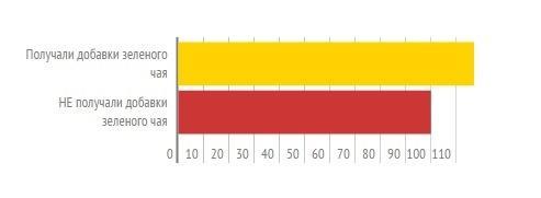 Сравнение скорости сжигания жира на фоне приема экстрактов зеленого чая и без них