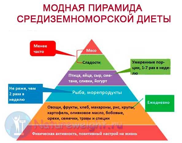 пирамида современного средиземноморского питания