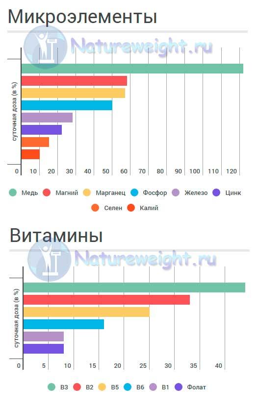 инфографик содержания микроэлементов и витаминов в гречневой крупе