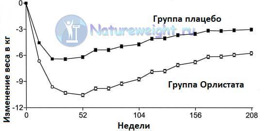 графические данные клинических исследований препарата Орлистата