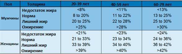 таблица процента лишнего жира