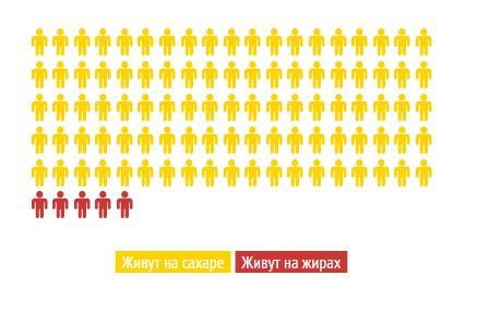 Сколько людей на земном шаре живет на жирах?