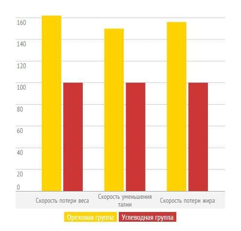 Графические данные влияния потребления орехов на процесс похудения