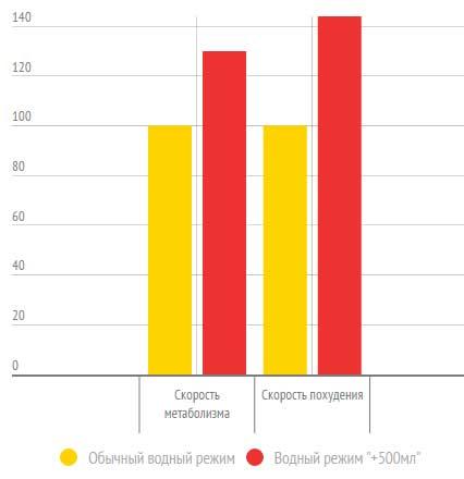 Графические данные эксперимента, показывающие пользу воды для похудения