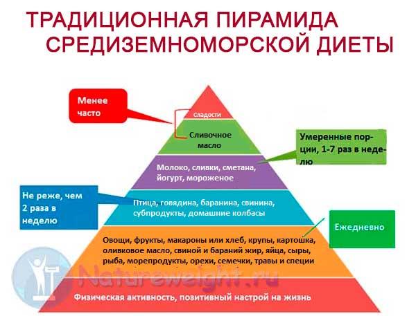 подлинная пирамида средиземноморской диеты