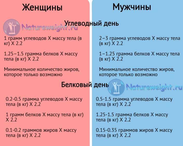 Инфографик расчета БУЧ диеты