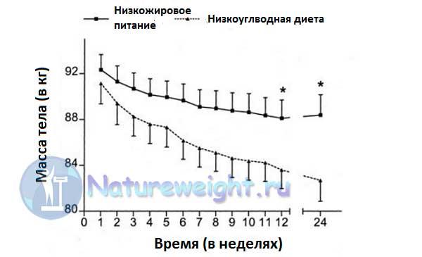 графическое сравнение результатов похудения на низкожировой и кето диете