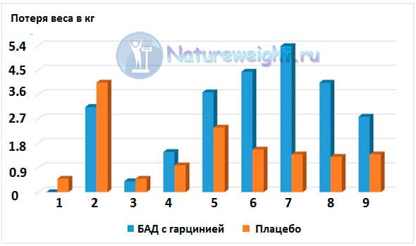 графическое сравнение результатов клинических испытаний препаратов с гарцинией камбоджийской