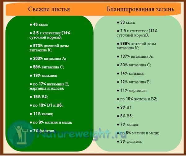 состав зелени Taraxacum officinale